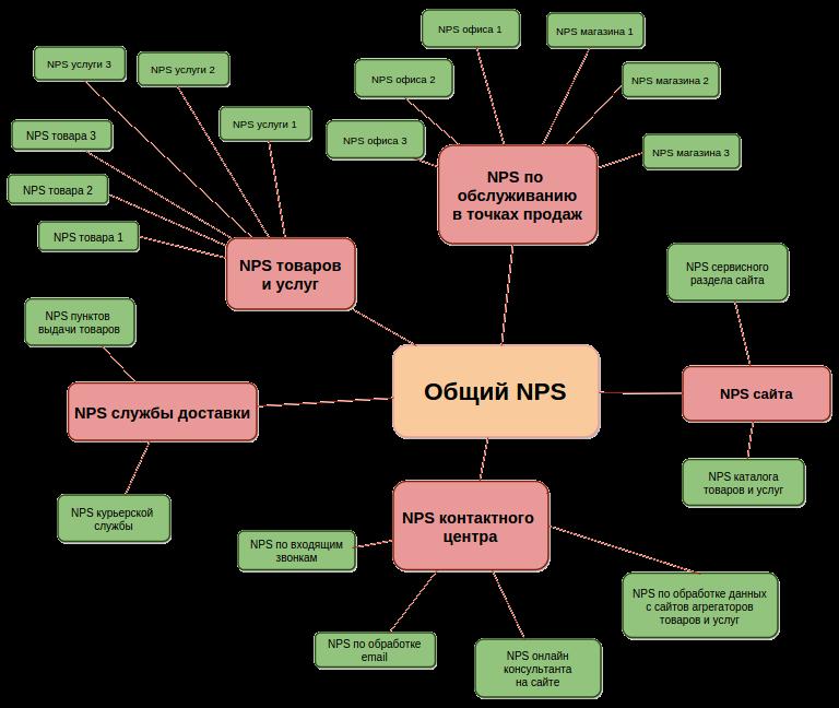 nps-net-promoter-score-adv-chart