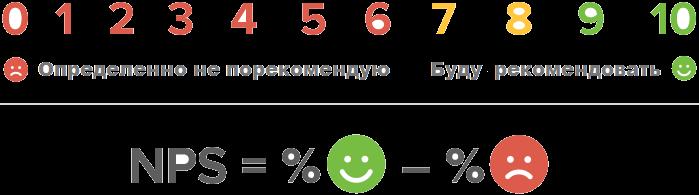nps-net-promoter-score-range