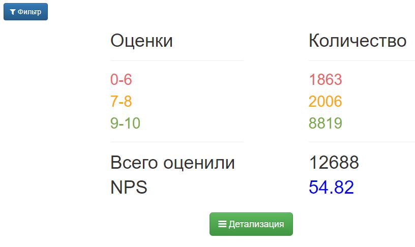 Отчет по NPS по всей компании